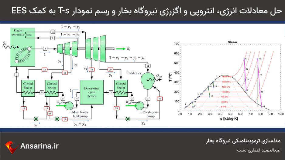 مدلسازی ترمودینامیکی نیروگاه بخار با ایز
